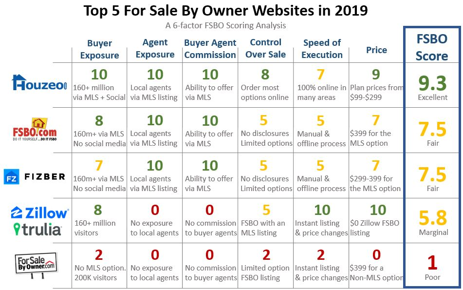For Sale By Owner Websites - A 2019 analysis