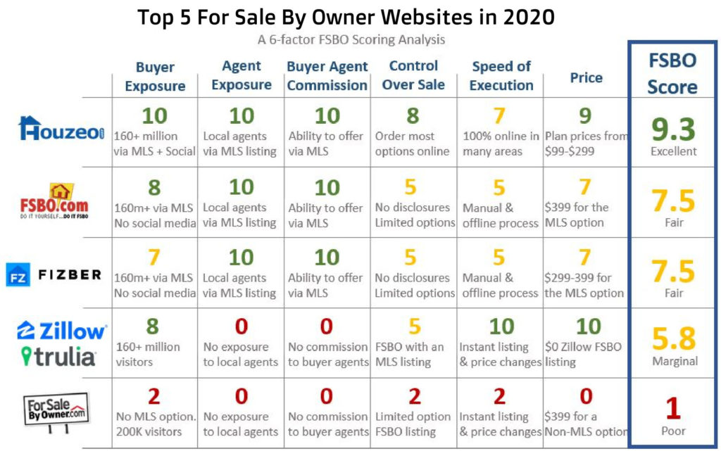Top For Sale By Owner Websites 2020