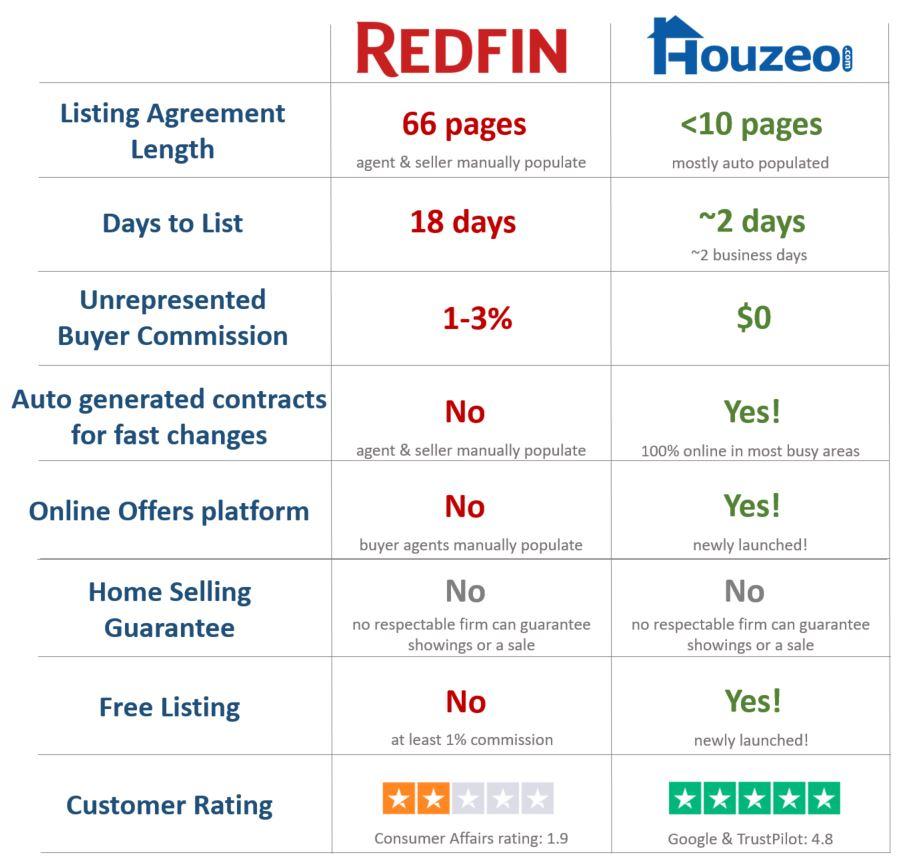 Redfin vs. Houzeo