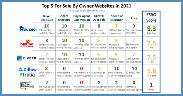 For Sale By Owner Websites Reviewed! Who's #1 in 2021?